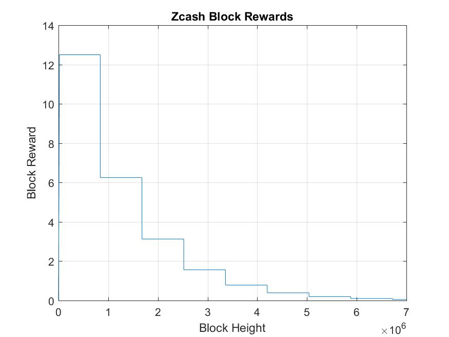 Bismuth Coin Supply and Rewards Model – Hypernodes